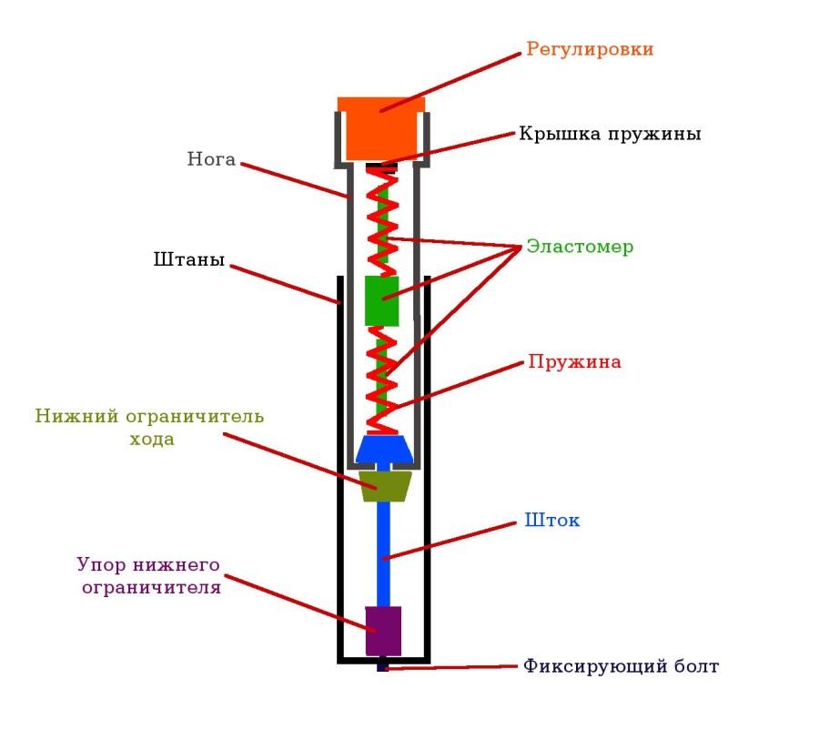 Элементы конструкции вилки